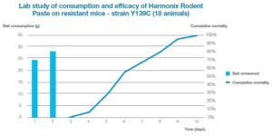 graphique harmonix