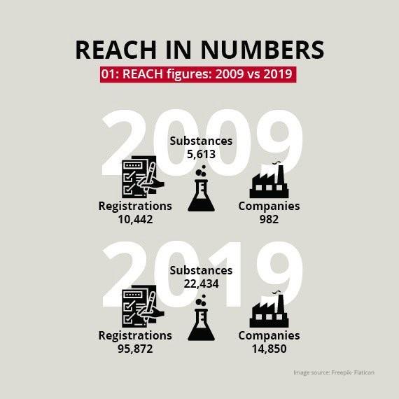Infographie de l'évolution du Reach 2009/2019