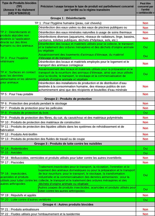 Tableau des produits biocides concernés par l'arrêté
