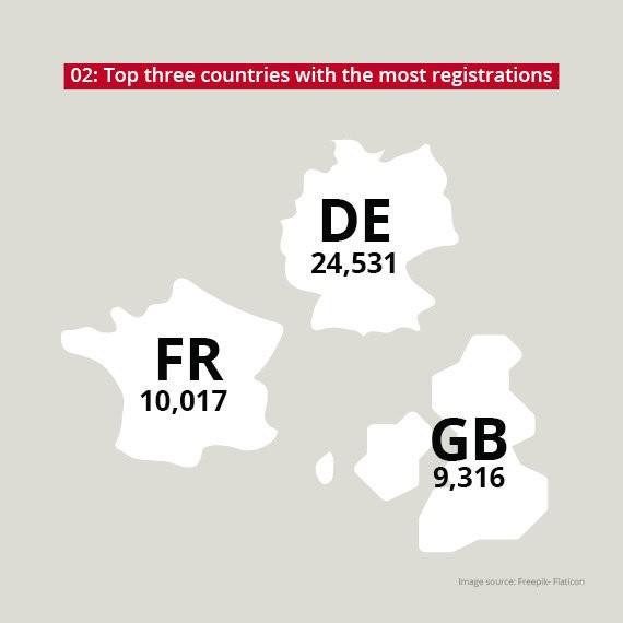 Top 3 des pays